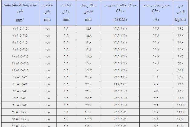 کابل شیلد خراسان