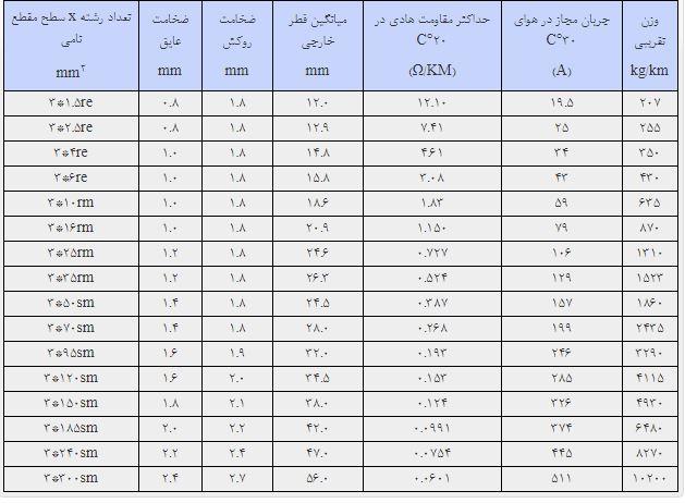 کابل قدرت خراسان