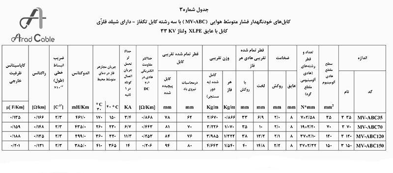 کابل 20 کیلوولت
