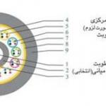 کابل فیبر نوری هوایی