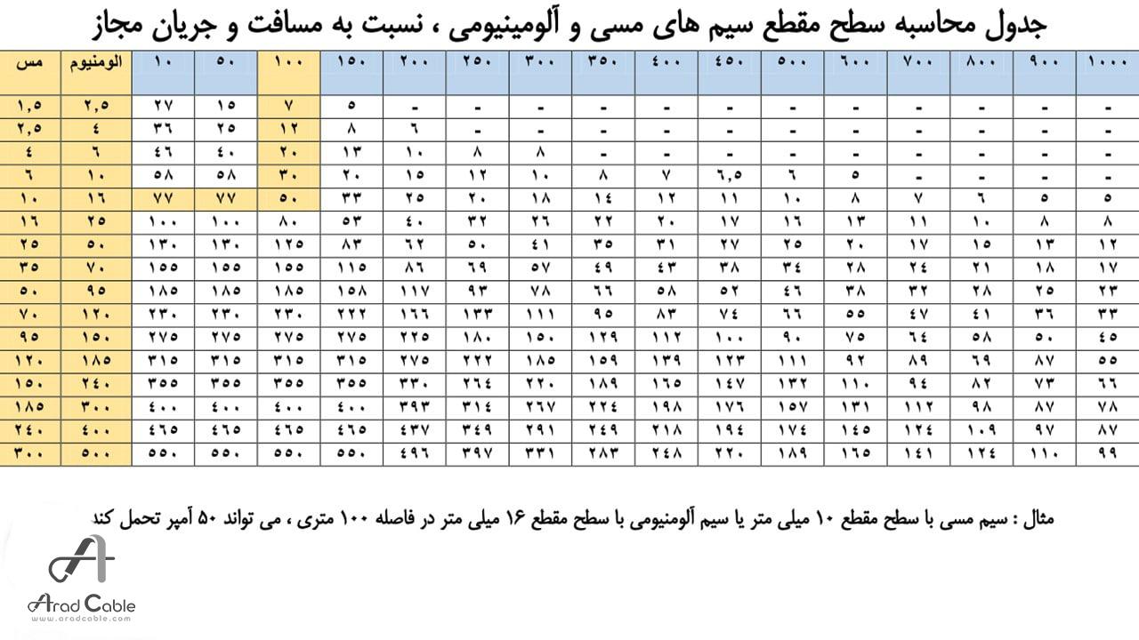 قیمت کابل تک فاز