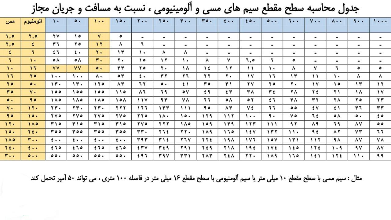 جدول کابل برق افشان تک فاز