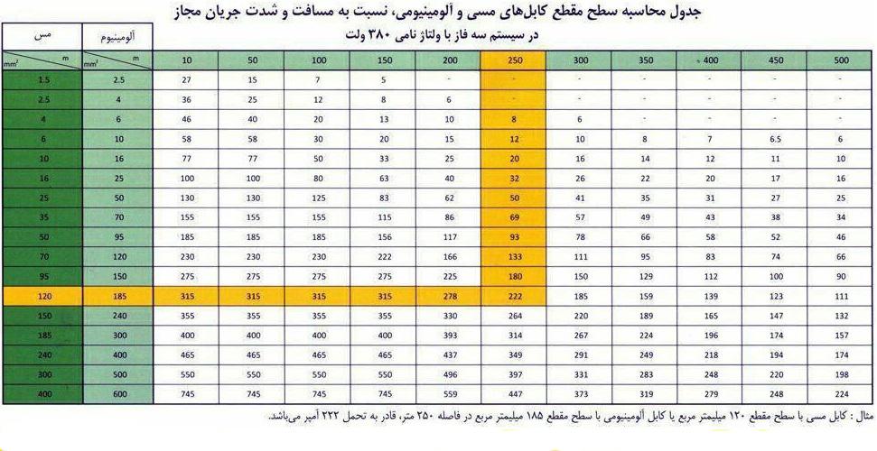 جدول کابل برق افشان سه فاز آراد کابل