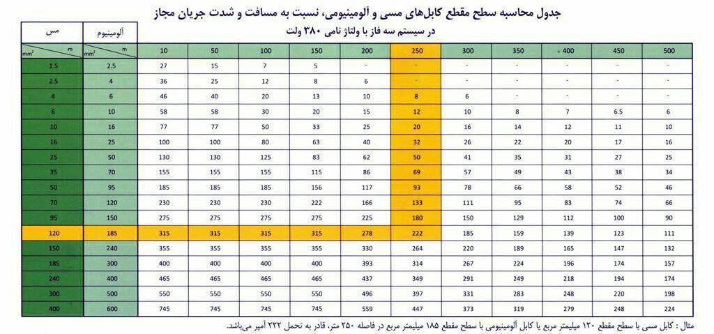 قیمت کابل آلومینیومی در اصفهان