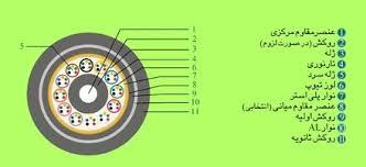 کابل تلفن ژله فیلد خاکی 30 زوج